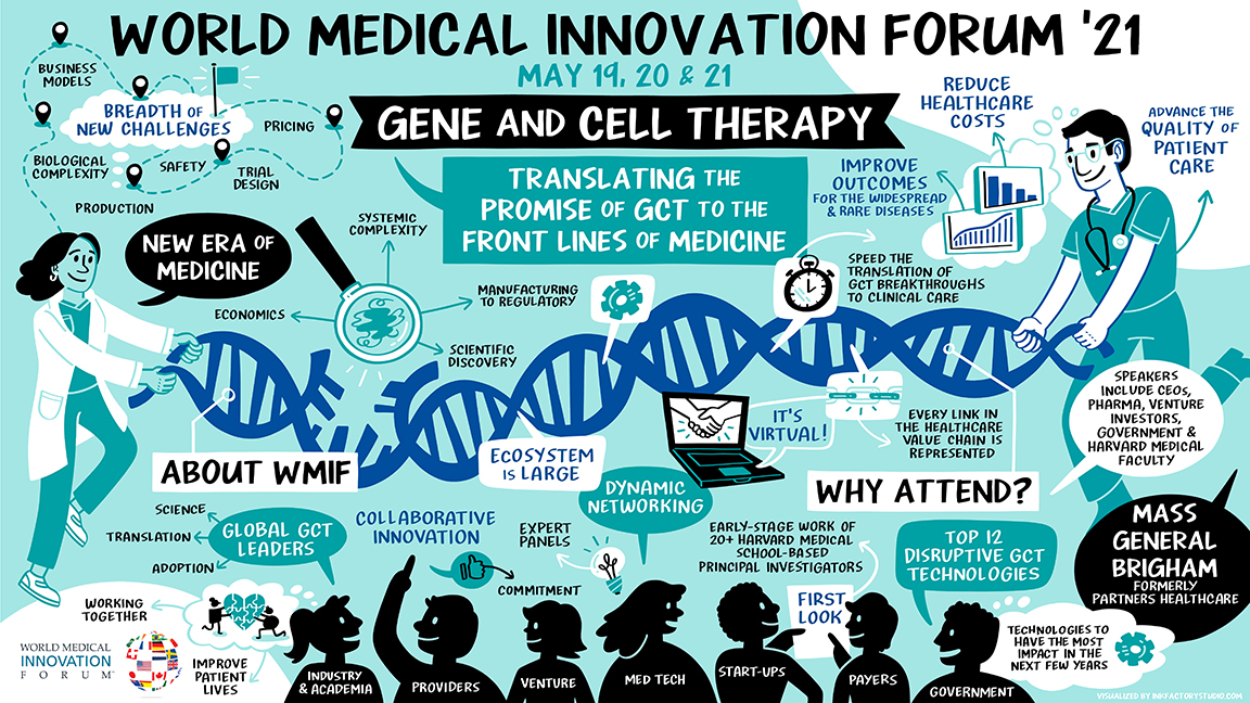 2021 WMIF | Gene and Cell Therapy